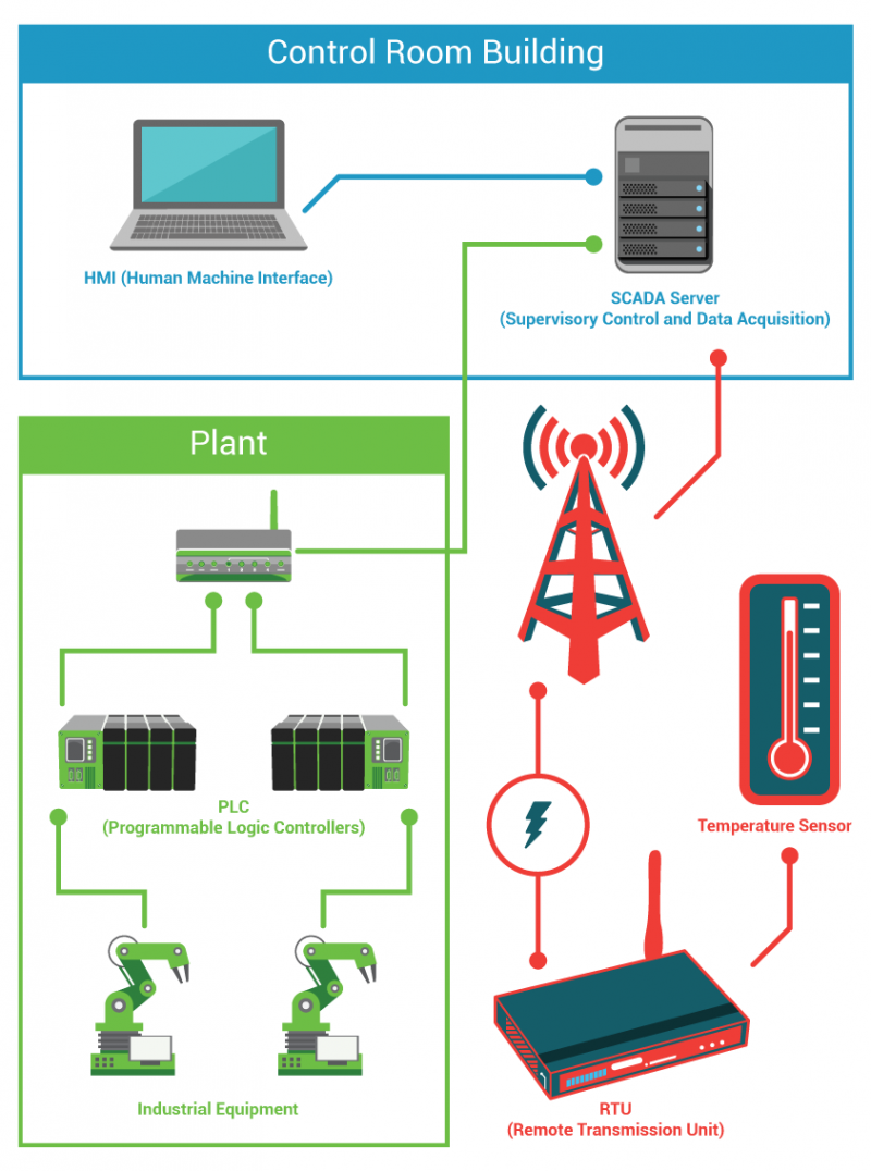 What is SCADA 1