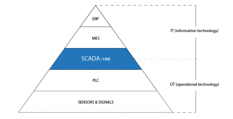 What is SCADA 2
