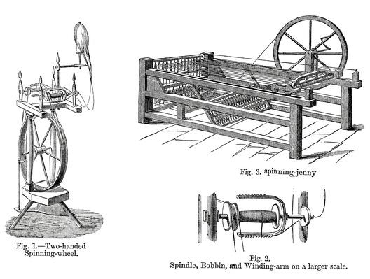Industrial Automation Guide, Spinning Machine Models from 1867