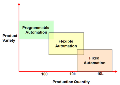 Industrial Automation Product Variety vs Production Quantity