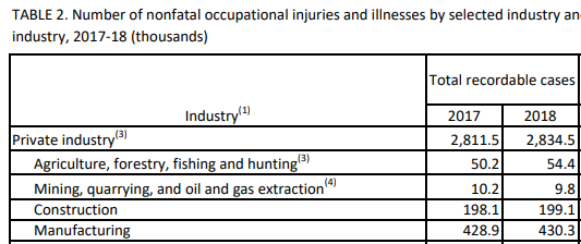 Nonfatal Occupational Injuries and Illnesses