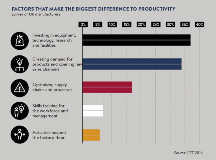 Factors that Make the Biggest Difference to Productivity