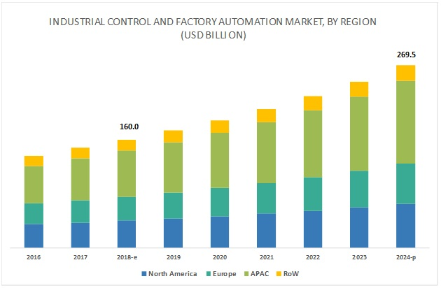 Industrial Control and Factory Automation Market by Region