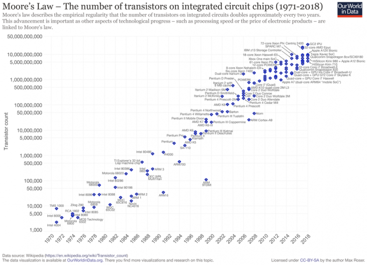 Moore's Law - the Number of Transistors on Integrated Circuit Chips from 1971 to 2018